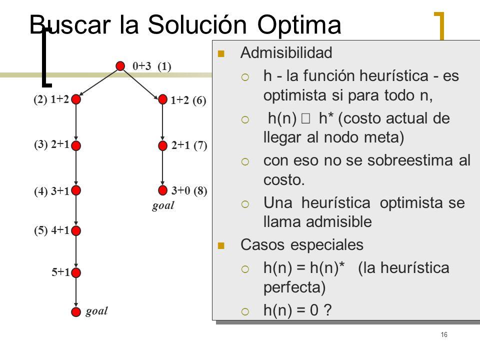 16 (2) 1+2 (3) 2+1 (4) 3+1 (5) 4+1 5+1 goal 0+3 (1) 1+2 (6) 2+1 (7) Buscar la Solución Optima Admisibilidad h - la función heurística - es optimista s