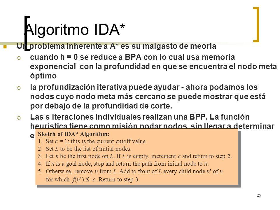 25 Algoritmo IDA* Un problema inherente a A* es su malgasto de meoria cuando h = 0 se reduce a BPA con lo cual usa memoria exponencial con la profundi