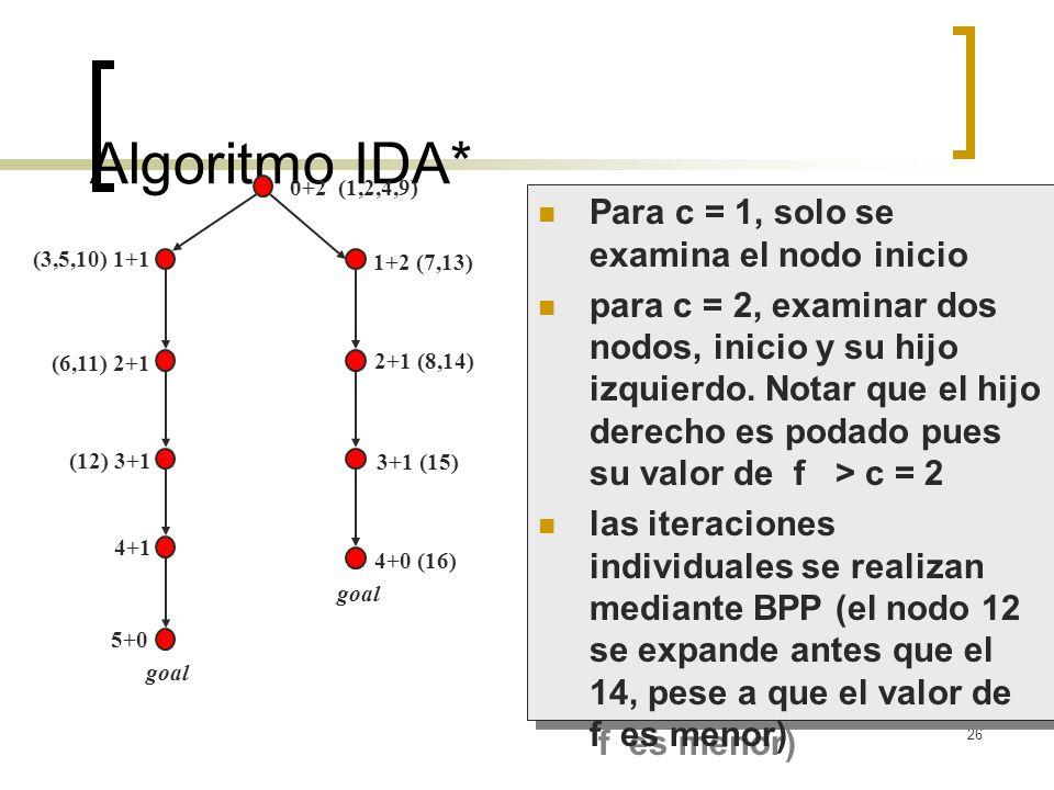 26 Algoritmo IDA* (3,5,10) 1+1 (6,11) 2+1 (12) 3+1 4+1 5+0 goal 0+2 (1,2,4,9) 1+2 (7,13) 2+1 (8,14) Para c = 1, solo se examina el nodo inicio para c