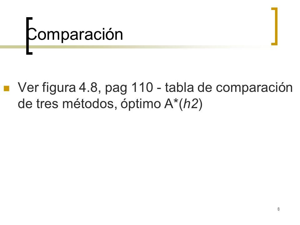 8 Comparación Ver figura 4.8, pag 110 - tabla de comparación de tres métodos, óptimo A*(h2)