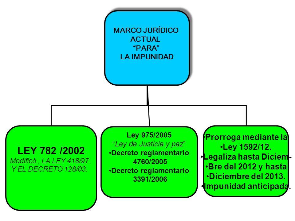MARCO JURÍDICO ACTUAL PARA LA IMPUNIDAD MARCO JURÍDICO ACTUAL PARA LA IMPUNIDAD LEY 782 /2002 Modificó, LA LEY 418/97. Y EL DECRETO 128/03. Ley 975/20