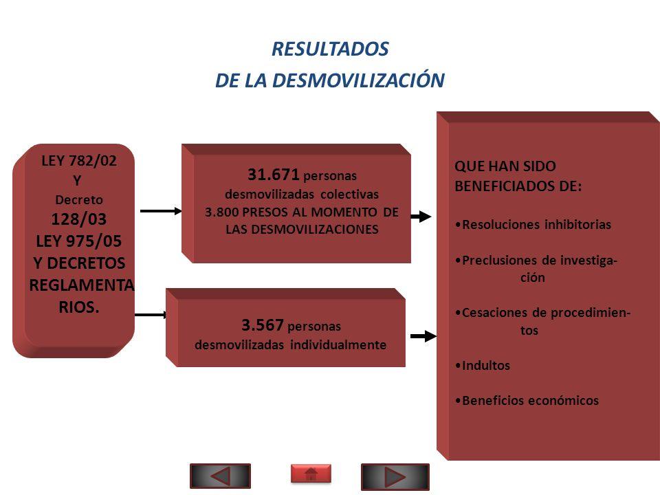 RESULTADOS DE LA DESMOVILIZACIÓN QUE HAN SIDO BENEFICIADOS DE: Resoluciones inhibitorias Preclusiones de investiga- ción Cesaciones de procedimien- to