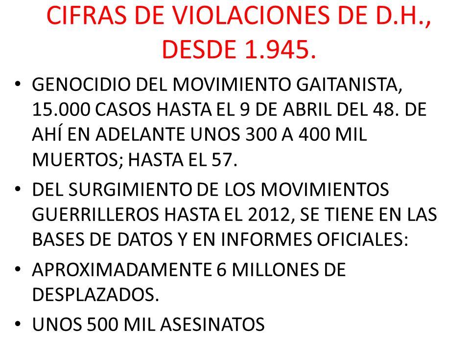 CIFRAS DE VIOLACIONES DE D.H., DESDE 1.945. GENOCIDIO DEL MOVIMIENTO GAITANISTA, 15.000 CASOS HASTA EL 9 DE ABRIL DEL 48. DE AHÍ EN ADELANTE UNOS 300