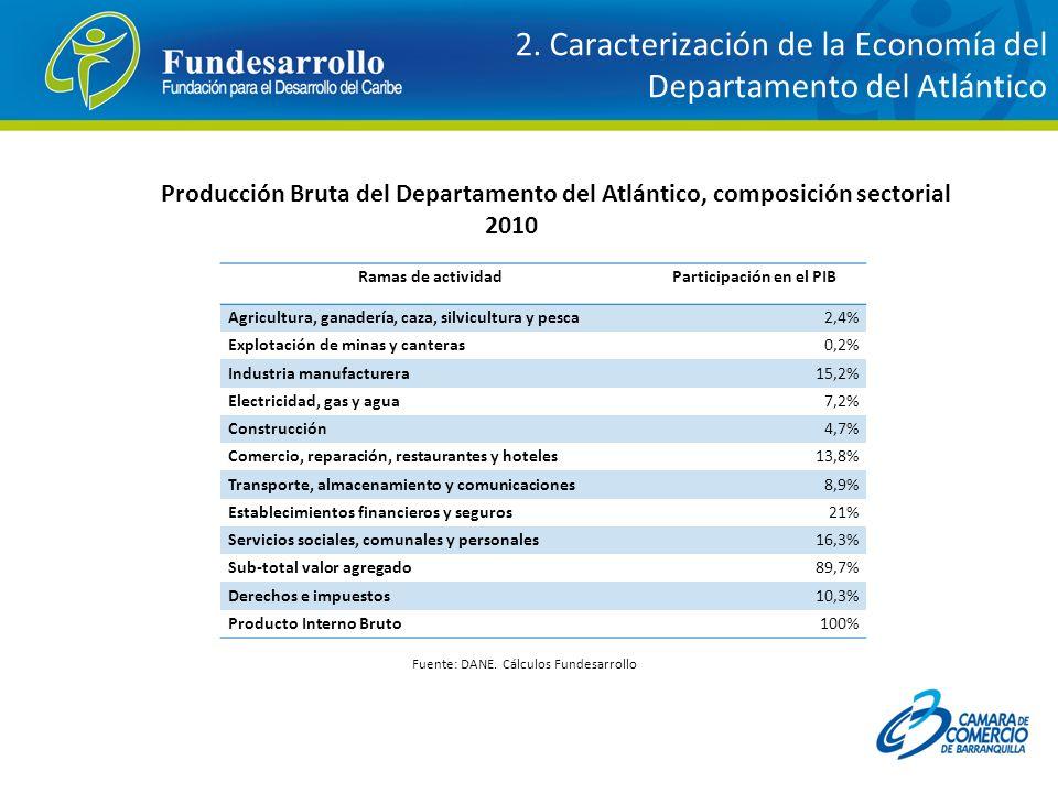 Producción Bruta del Departamento del Atlántico, composición sectorial 2010 Fuente: DANE. Cálculos Fundesarrollo 2. Caracterización de la Economía del