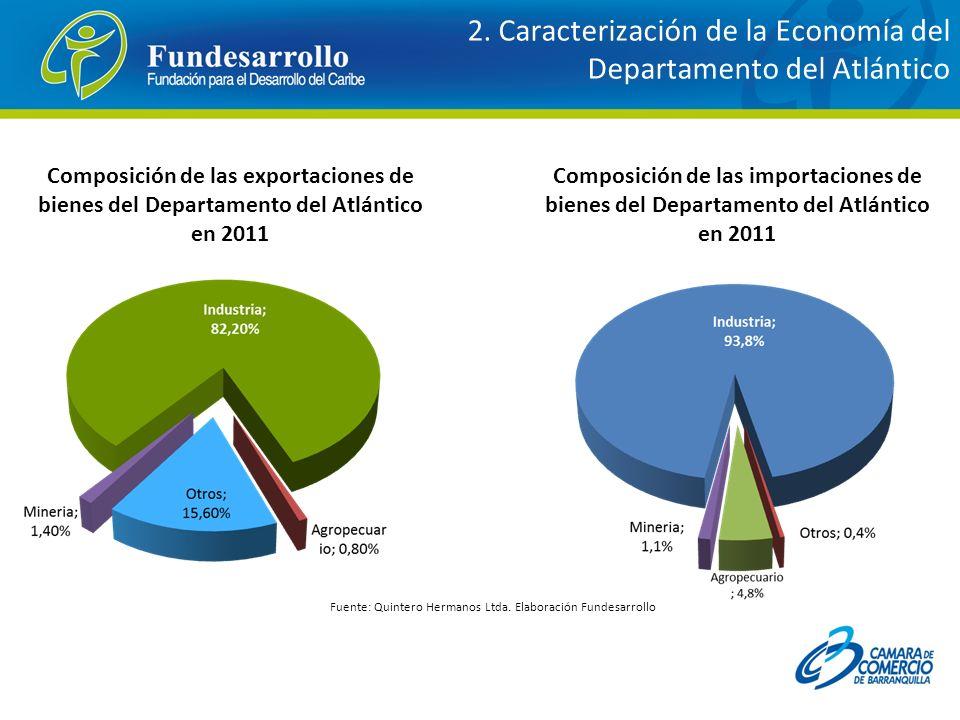 Composición de las exportaciones de bienes del Departamento del Atlántico en 2011 Composición de las importaciones de bienes del Departamento del Atlá