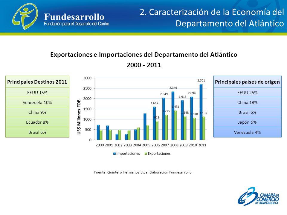 Exportaciones e Importaciones del Departamento del Atlántico 2000 - 2011 Fuente: Quintero Hermanos Ltda. Elaboración Fundesarrollo 2. Caracterización
