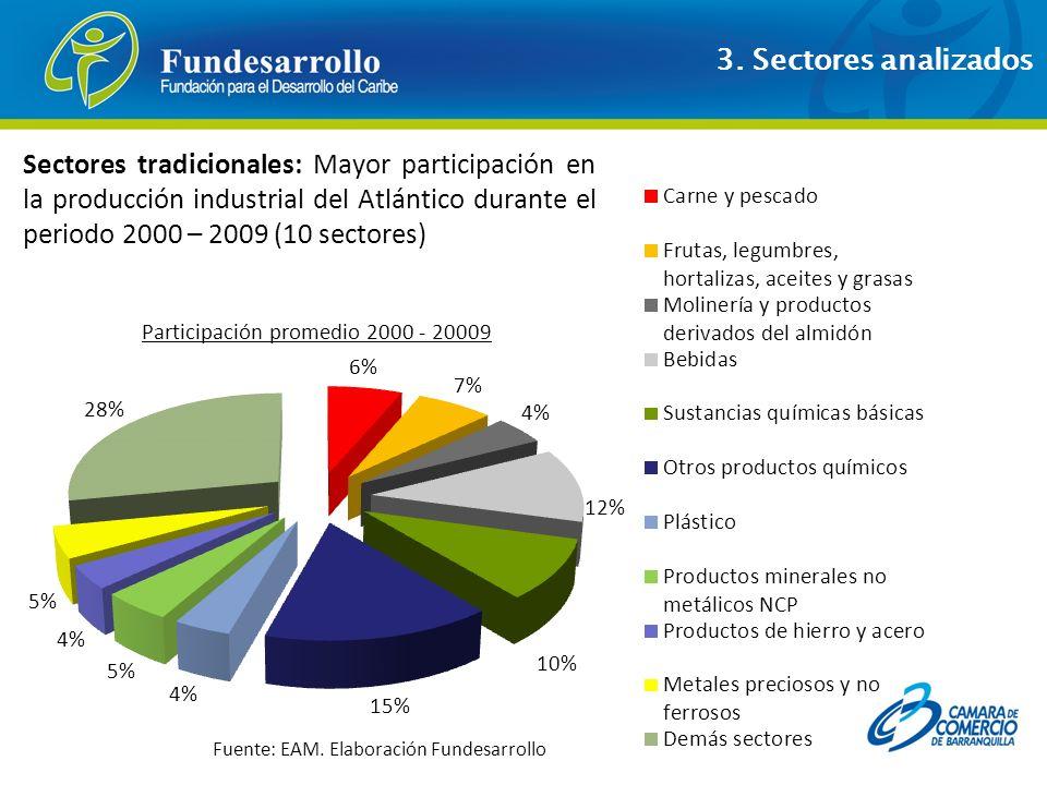 Sectores tradicionales: Mayor participación en la producción industrial del Atlántico durante el periodo 2000 – 2009 (10 sectores) Participación prome