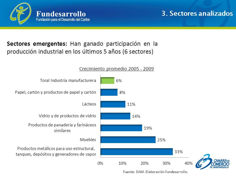 Sectores emergentes: Han ganado participación en la producción industrial en los últimos 5 años (6 sectores) Crecimiento promedio 2005 - 2009 Fuente:
