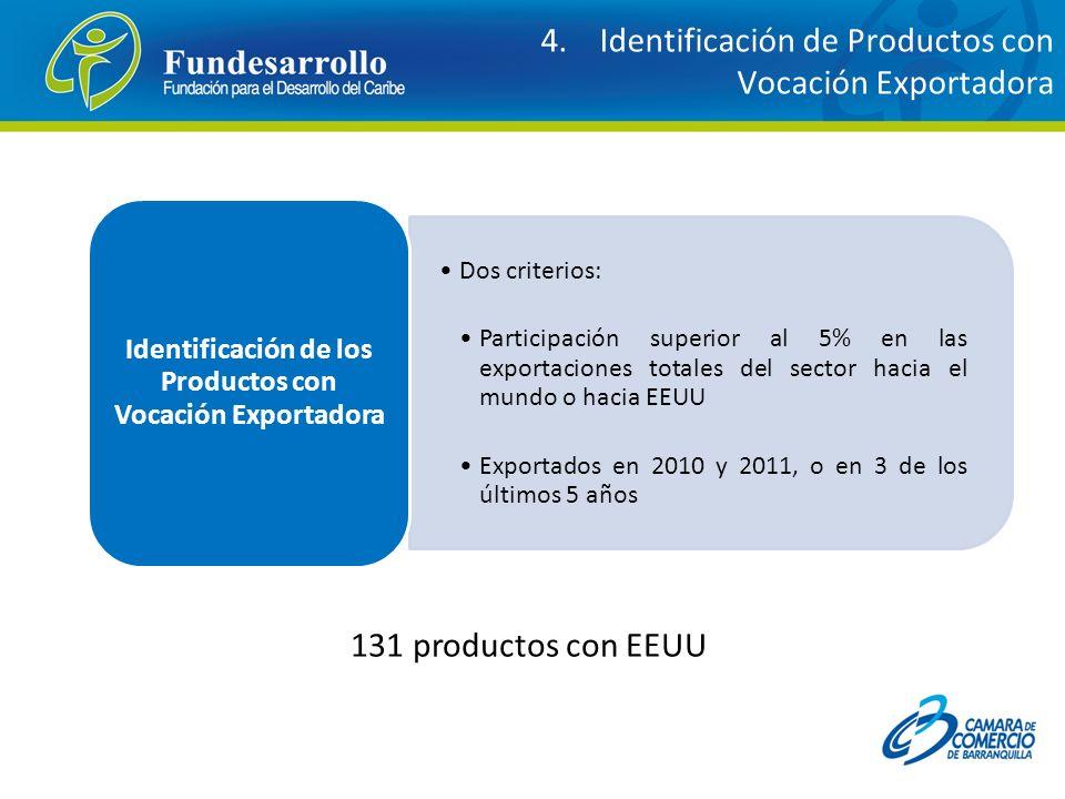 Dos criterios: Participación superior al 5% en las exportaciones totales del sector hacia el mundo o hacia EEUU Exportados en 2010 y 2011, o en 3 de l