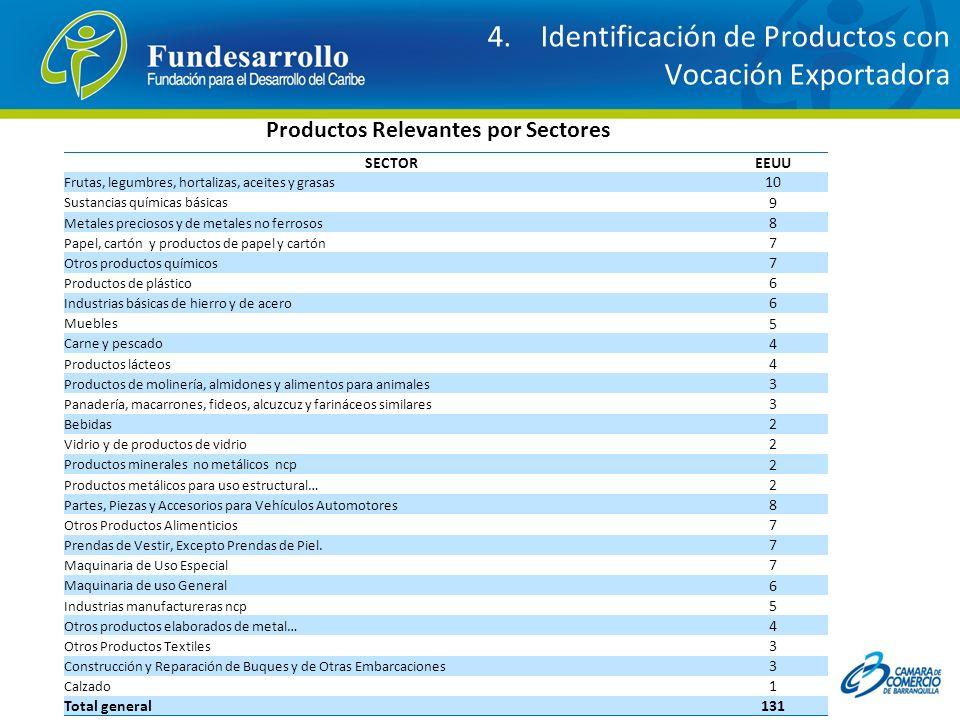 4. Identificación de Productos con Vocación Exportadora Productos Relevantes por Sectores SECTOREEUU Frutas, legumbres, hortalizas, aceites y grasas 1