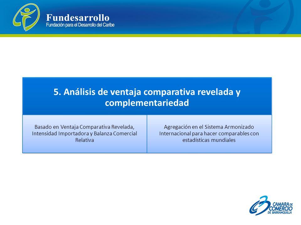 5. Análisis de ventaja comparativa revelada y complementariedad Basado en Ventaja Comparativa Revelada, Intensidad Importadora y Balanza Comercial Rel
