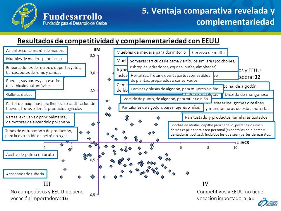 5. Ventaja comparativa revelada y complementariedad Resultados de competitividad y complementariedad con EEUU Productos Competitivos y EEUU tiene voca