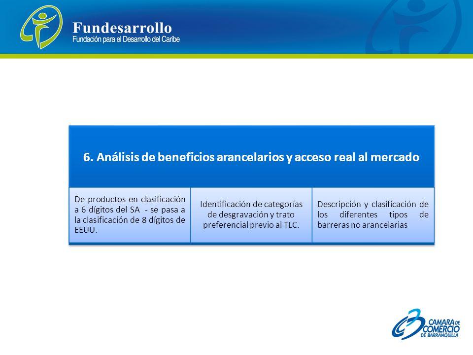 6. Análisis de beneficios arancelarios y acceso real al mercado De productos en clasificación a 6 dígitos del SA - se pasa a la clasificación de 8 díg