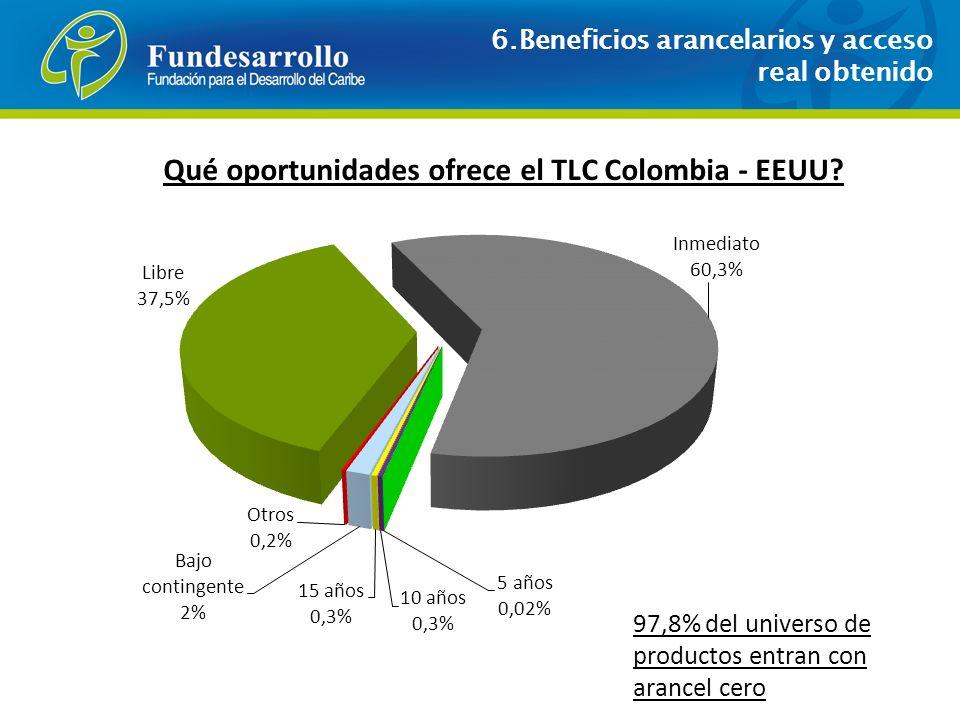 ¿ Qué oportunidades ofrece el TLC Colombia - EEUU? 97,8% del universo de productos entran con arancel cero 6.Beneficios arancelarios y acceso real obt