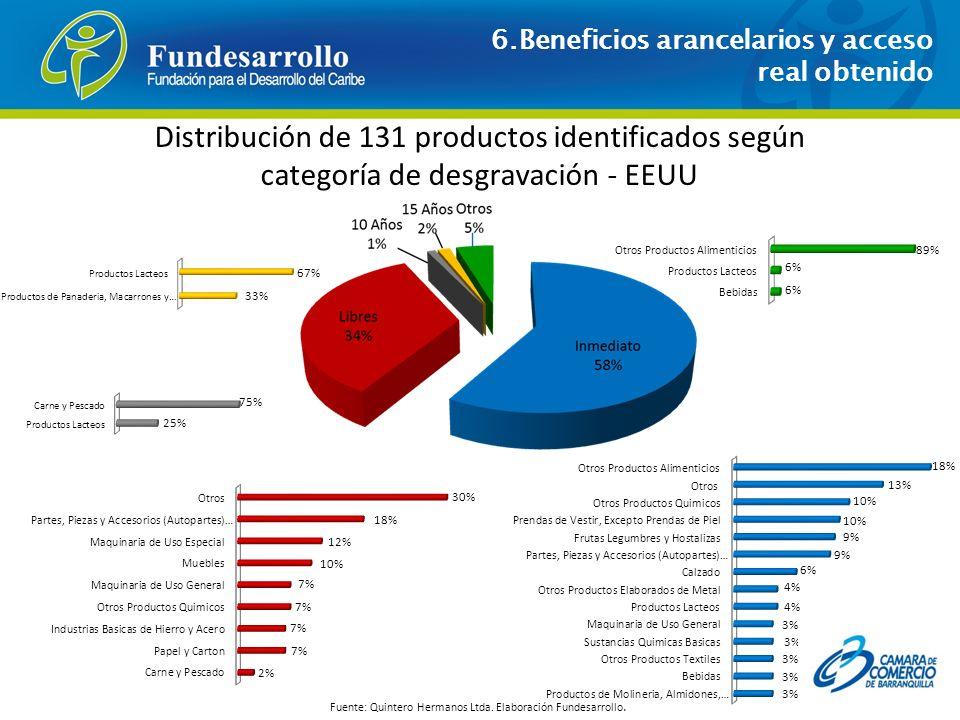 Distribución de 131 productos identificados según categoría de desgravación - EEUU Fuente: Quintero Hermanos Ltda. Elaboración Fundesarrollo. 6.Benefi