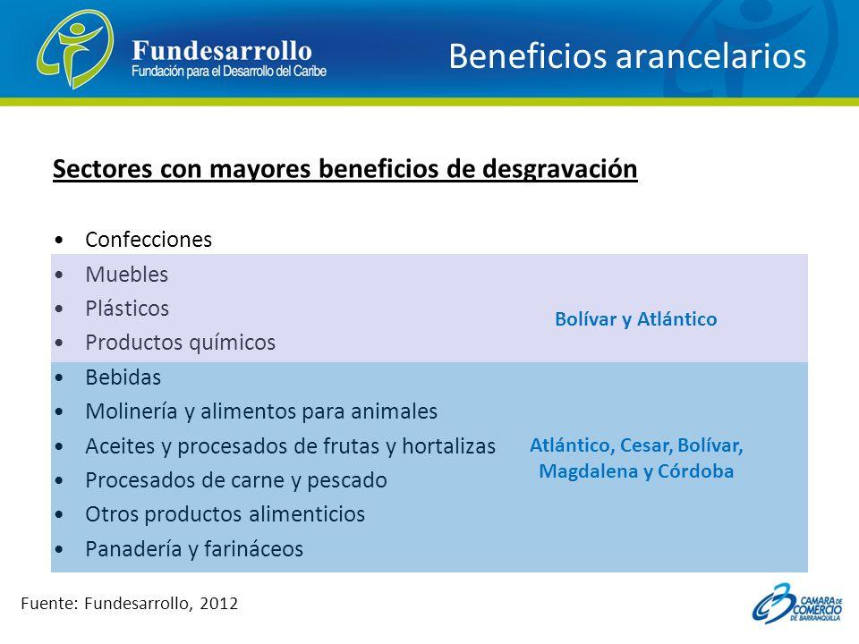 Beneficios arancelarios Sectores con mayores beneficios de desgravación Confecciones Muebles Plásticos Productos químicos Bebidas Molinería y alimento