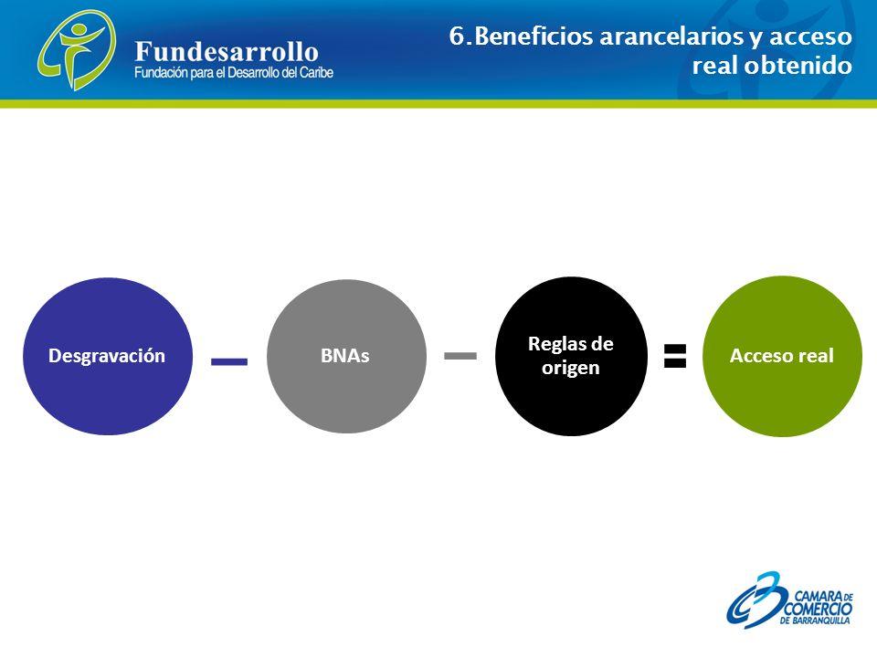 6.Beneficios arancelarios y acceso real obtenido Desgravación BNAs Reglas de origen Acceso real