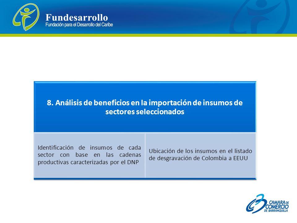 8. Análisis de beneficios en la importación de insumos de sectores seleccionados Identificación de insumos de cada sector con base en las cadenas prod