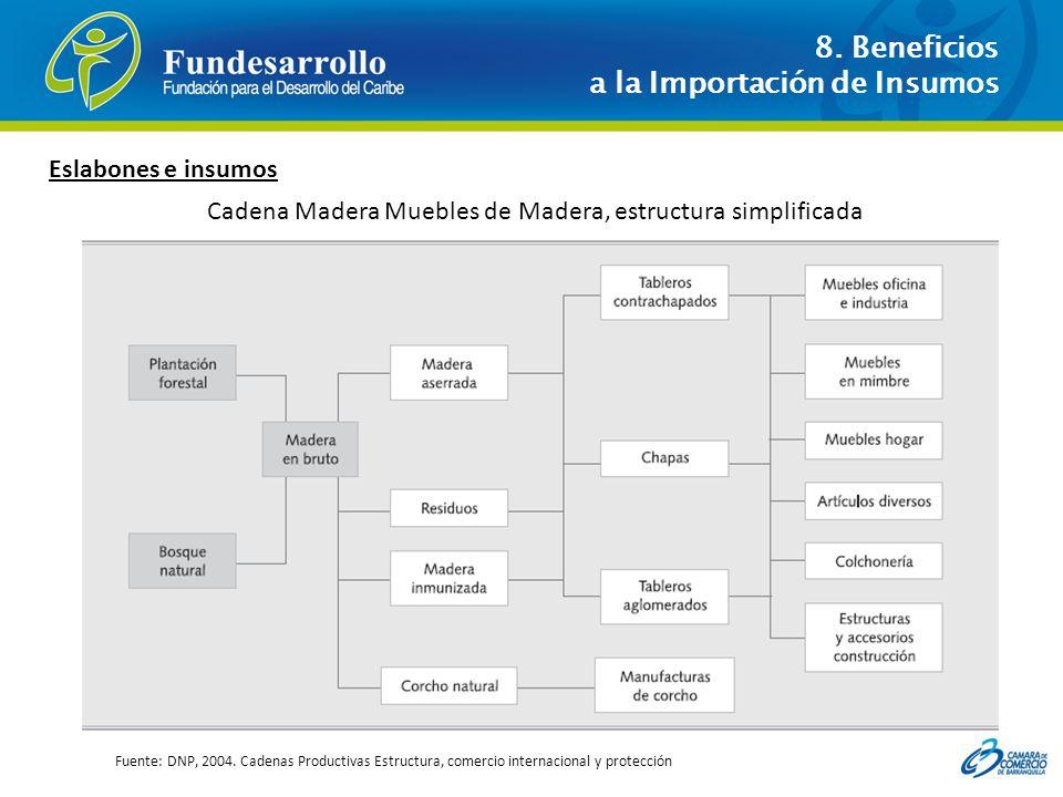 8. Beneficios a la Importación de Insumos Fuente: DNP, 2004. Cadenas Productivas Estructura, comercio internacional y protección Cadena Madera Muebles