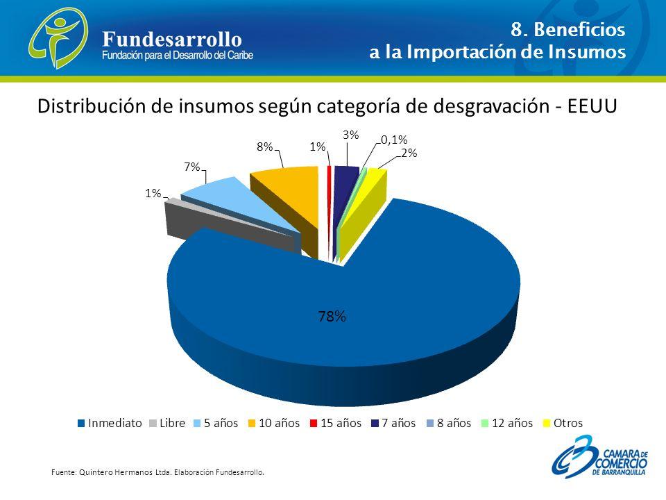 Distribución de insumos según categoría de desgravación - EEUU Fuente: Quintero Hermanos Ltda. Elaboración Fundesarrollo. 8. Beneficios a la Importaci