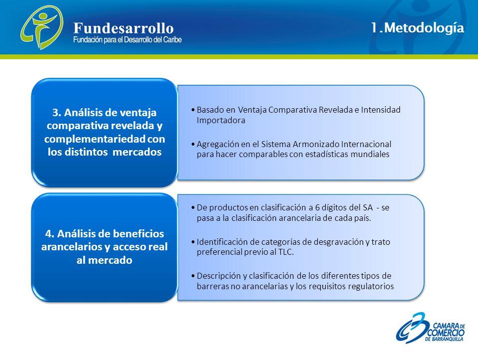 Identificar los países competidores que exportan los productos analizados hacia EEUU Analizar la posición relativa de Colombia frente a los países competidores en términos de volumen y valor de las compras 5.