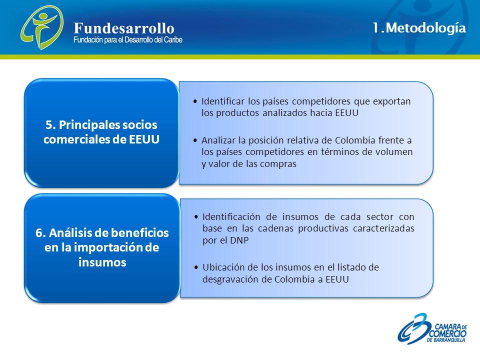 Identificar los países competidores que exportan los productos analizados hacia EEUU Analizar la posición relativa de Colombia frente a los países com