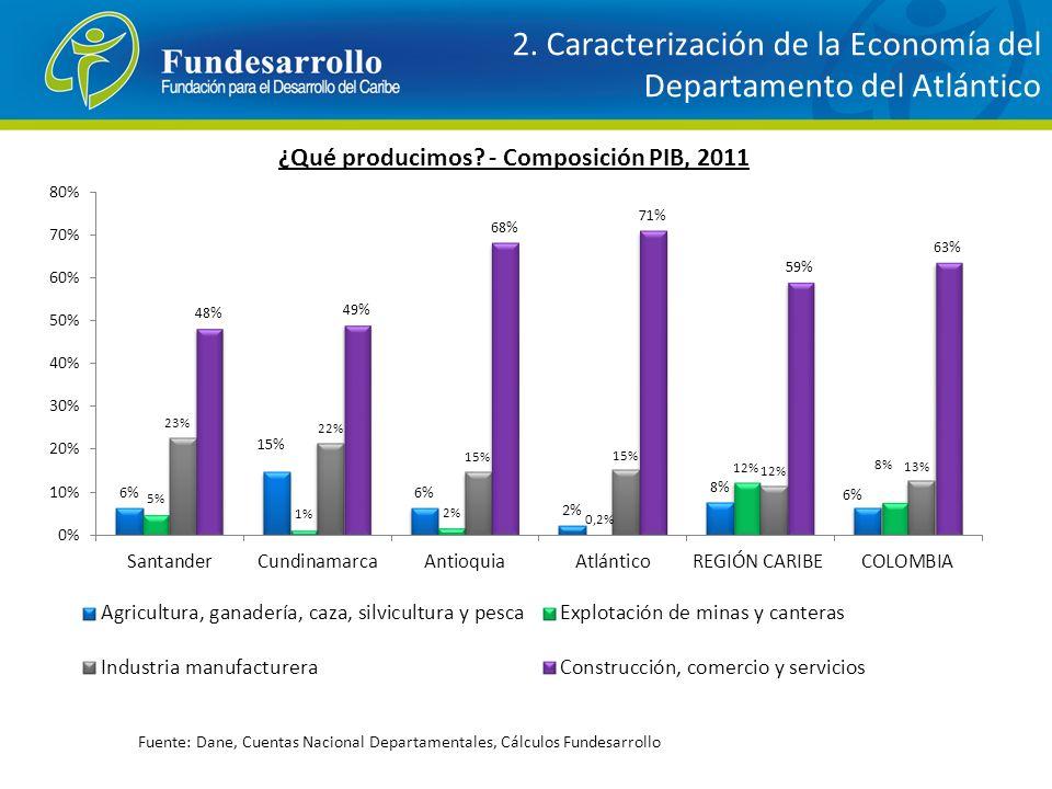 ¿Qué producimos? - Composición PIB, 2011 Fuente: Dane, Cuentas Nacional Departamentales, Cálculos Fundesarrollo 2. Caracterización de la Economía del