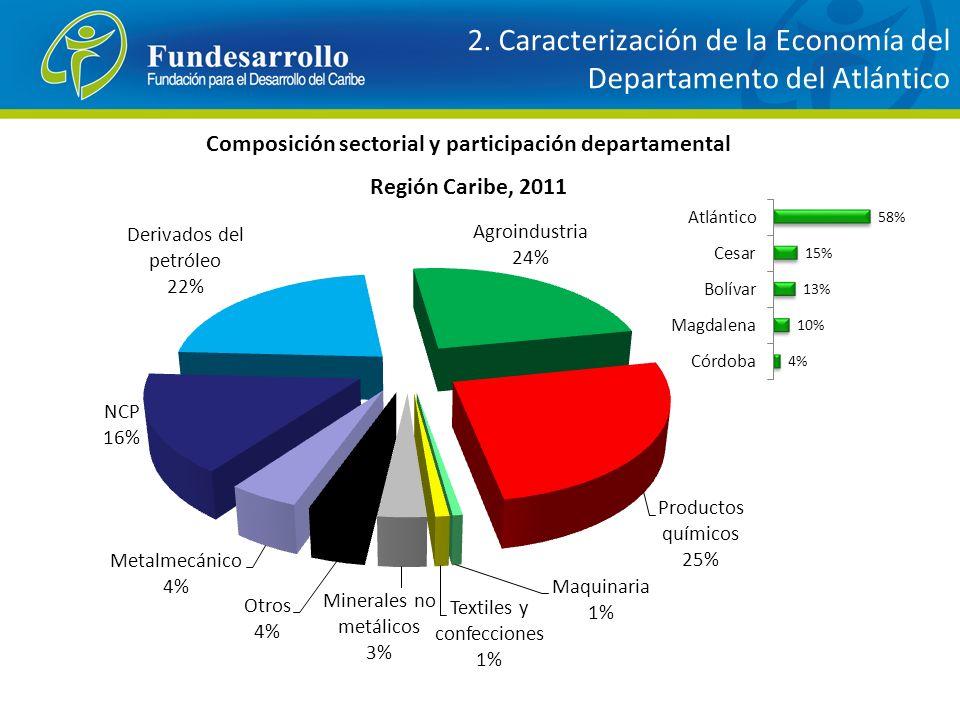 Composición sectorial y participación departamental Región Caribe, 2011 2. Caracterización de la Economía del Departamento del Atlántico