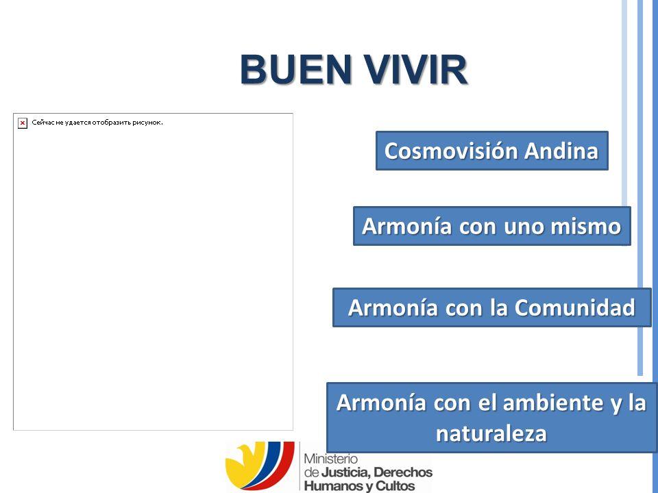 BUEN VIVIR Cosmovisión Andina Armonía con uno mismo Armonía con la Comunidad Armonía con el ambiente y la naturaleza