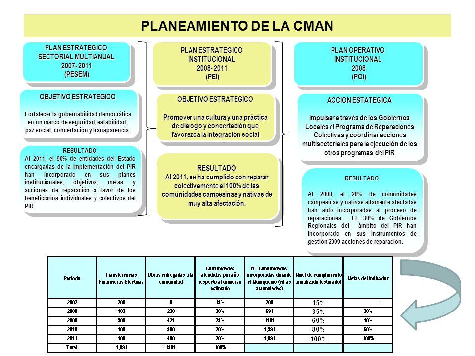 Nº ACCION ESTRATEGICA TAREA Y/O TRABAJO UNIDAD DE MEDIDA META ANUAL CUMPLIDA AL 100% DESCRIPCION DE ACTIVIDADES REALIZADAS 1 Impulsar, a través de los gobiernos locales, el programa de reparaciones colectivas y coordinar acciones multisectoriales para la ejecución de los otros programas del Plan Integral de Reparaciones PIR.