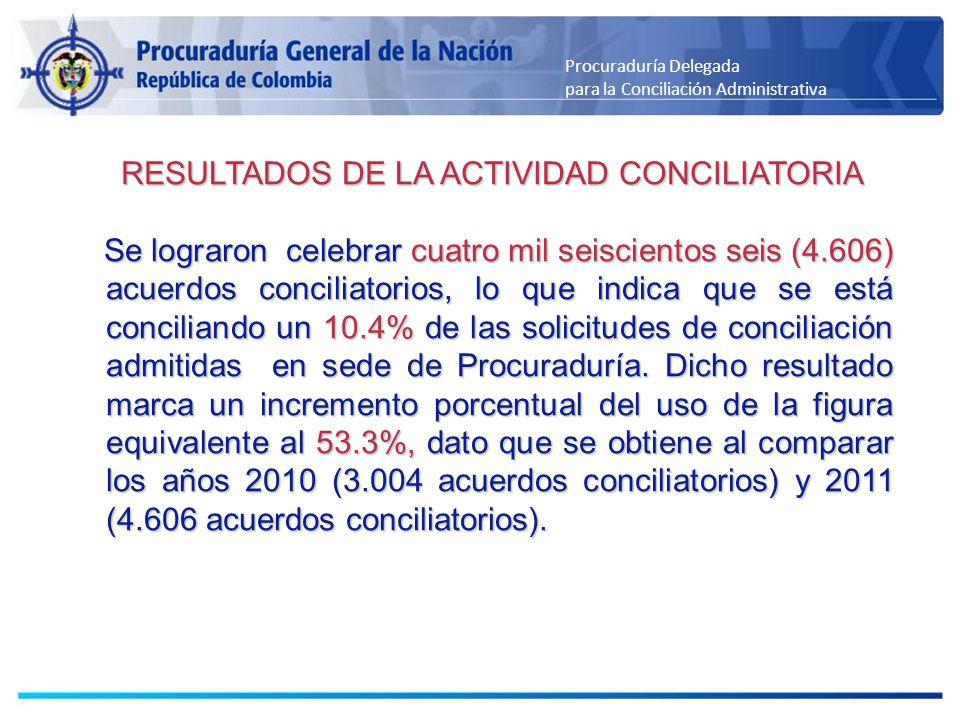 Procuraduría Delegada para la Conciliación Administrativa RESULTADOS DE LA ACTIVIDAD CONCILIATORIA RESULTADOS DE LA ACTIVIDAD CONCILIATORIA Se lograro