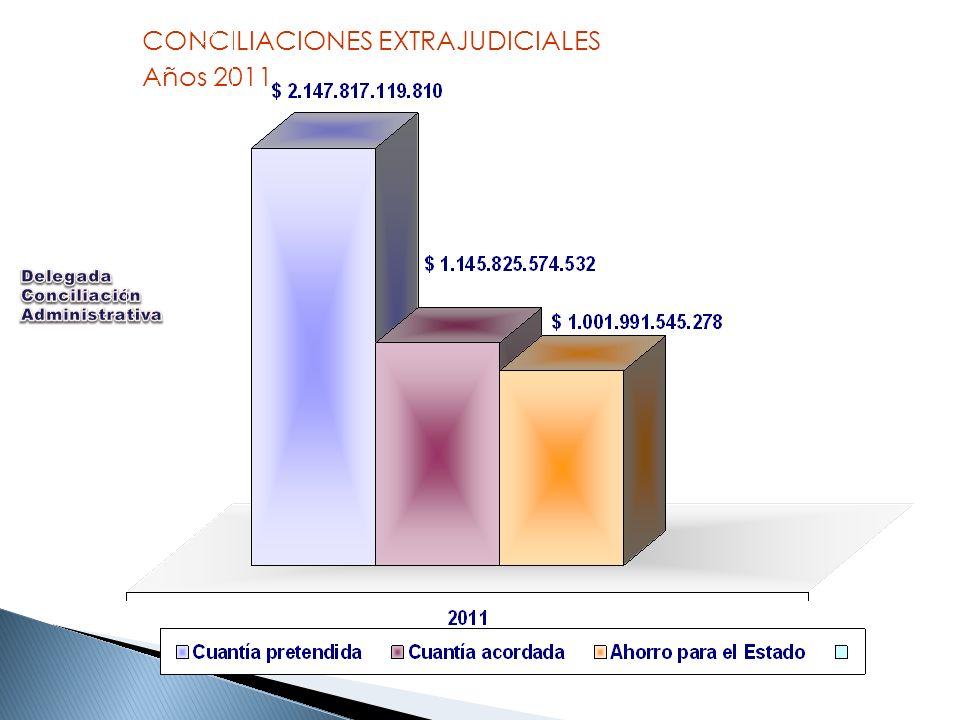 CONCILIACIONES EXTRAJUDICIALES Años 2011