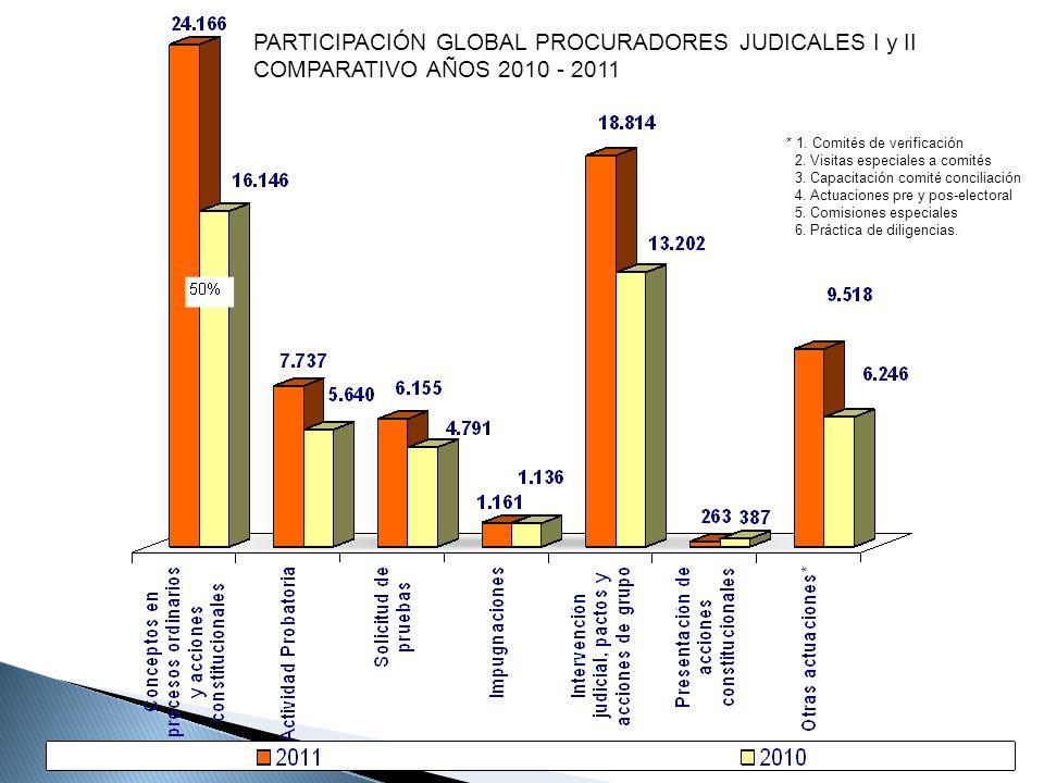 PARTICIPACIÓN GLOBAL PROCURADORES JUDICALES I y II COMPARATIVO AÑOS 2010 - 2011 * 1. Comités de verificación 2. Visitas especiales a comités 3. Capaci