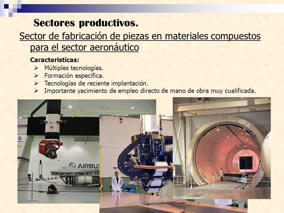 Sector de fabricación de piezas en materiales compuestos para el sector aeronáutico Características: Múltiples tecnologías. Formación específica. Tecn
