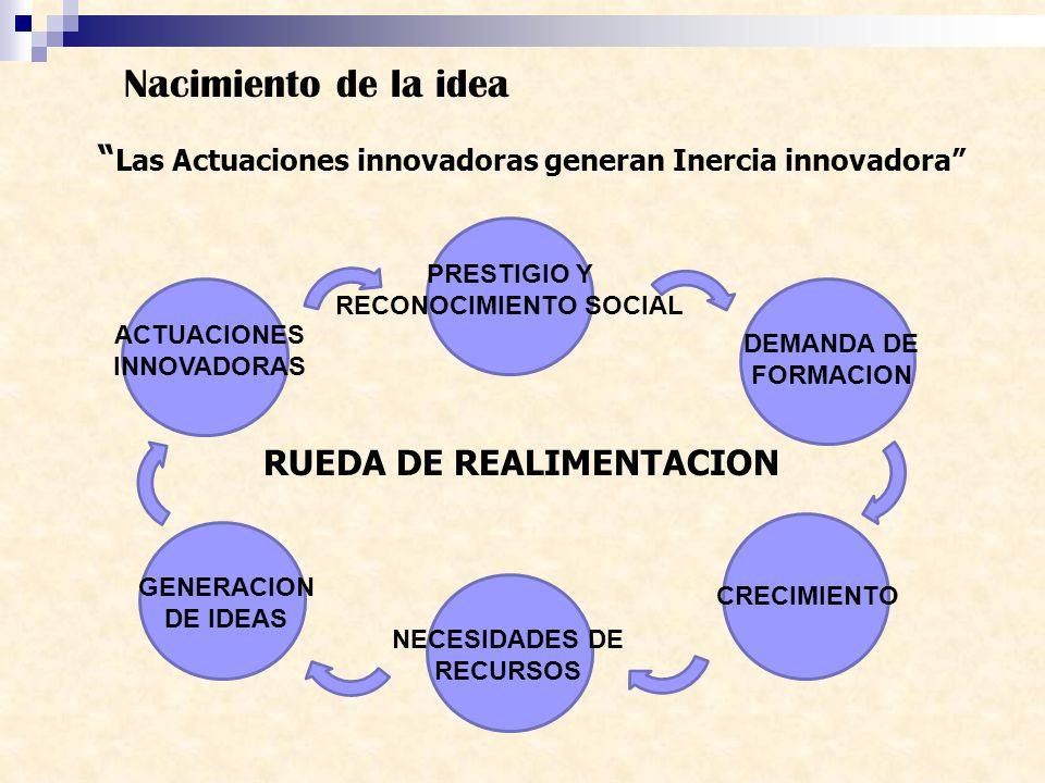 Las Actuaciones innovadoras generan Inercia innovadora Nacimiento de la idea ACTUACIONES INNOVADORAS PRESTIGIO Y RECONOCIMIENTO SOCIAL DEMANDA DE FORM