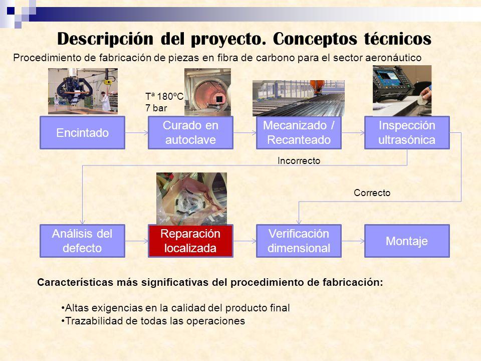 Descripción del proyecto. Conceptos técnicos Procedimiento de fabricación de piezas en fibra de carbono para el sector aeronáutico Encintado Curado en
