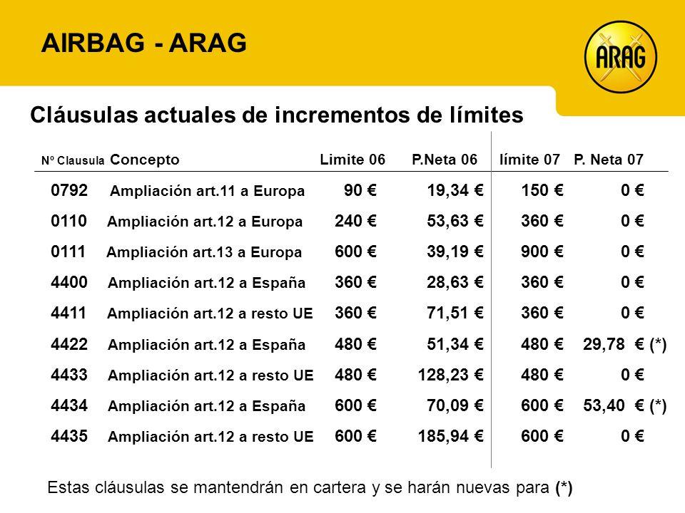 Cláusulas actuales de incrementos de límites AIRBAG - ARAG Nº Clausula Concepto Limite 06 P.Neta 06 límite 07 P.