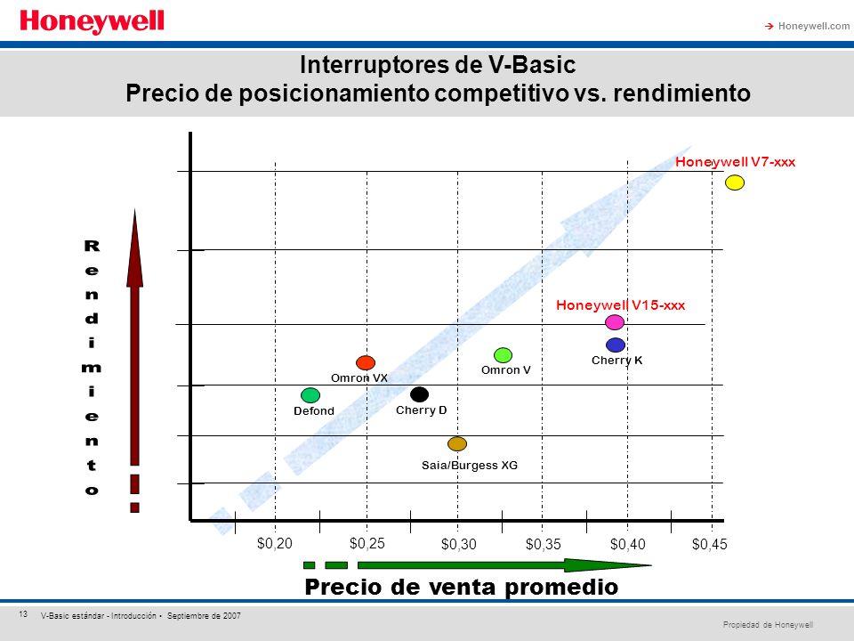 Propiedad de Honeywell Honeywell.com 13 V-Basic estándar - Introducción Septiembre de 2007 Interruptores de V-Basic Precio de posicionamiento competit