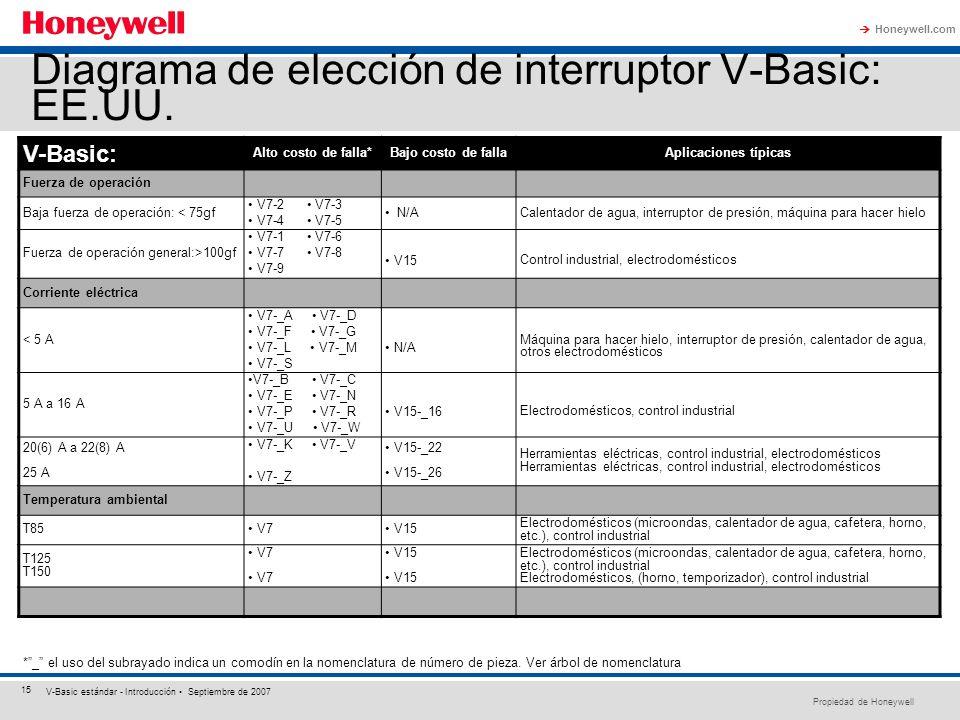 Propiedad de Honeywell Honeywell.com 15 V-Basic estándar - Introducción Septiembre de 2007 Diagrama de elección de interruptor V-Basic: EE.UU. *_ el u