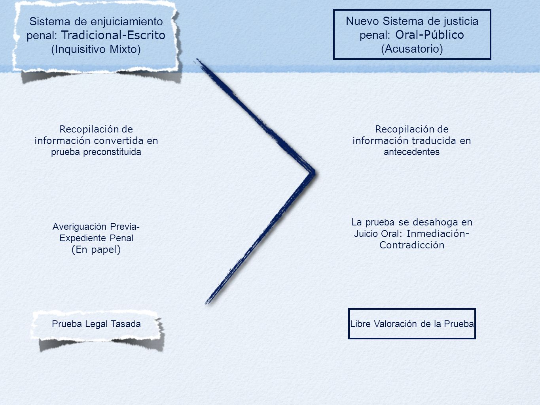 Sistema de enjuiciamiento penal: Tradicional-Escrito (Inquisitivo Mixto) Nuevo Sistema de justicia penal: Oral-Público (Acusatorio) Recopilación de in