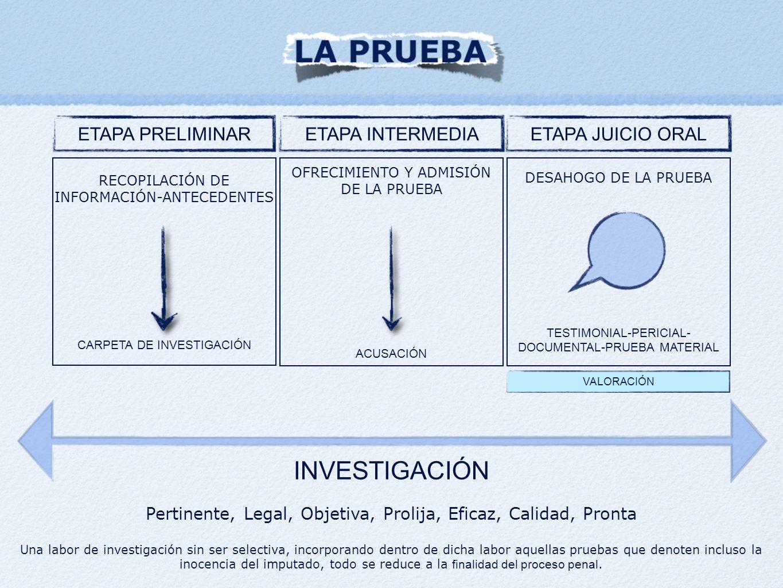 ETAPA PRELIMINARETAPA JUICIO ORALETAPA INTERMEDIA RECOPILACIÓN DE INFORMACIÓN-ANTECEDENTES CARPETA DE INVESTIGACIÓN OFRECIMIENTO Y ADMISIÓN DE LA PRUEBA ACUSACIÓN DESAHOGO DE LA PRUEBA TESTIMONIAL-PERICIAL- DOCUMENTAL-PRUEBA MATERIAL INVESTIGACIÓN Pertinente, Legal, Objetiva, Prolija, Eficaz, Calidad, Pronta Una labor de investigación sin ser selectiva, incorporando dentro de dicha labor aquellas pruebas que denoten incluso la inocencia del imputado, todo se reduce a la finalidad del proceso penal.