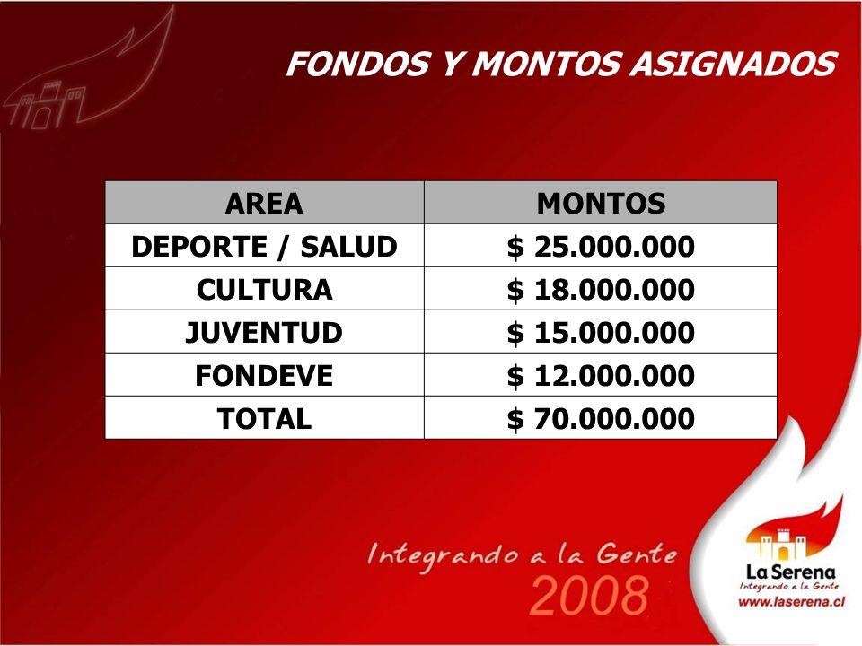 AREAMONTOS DEPORTE / SALUD$ 25.000.000 CULTURA$ 18.000.000 JUVENTUD$ 15.000.000 FONDEVE$ 12.000.000 TOTAL$ 70.000.000 FONDOS Y MONTOS ASIGNADOS