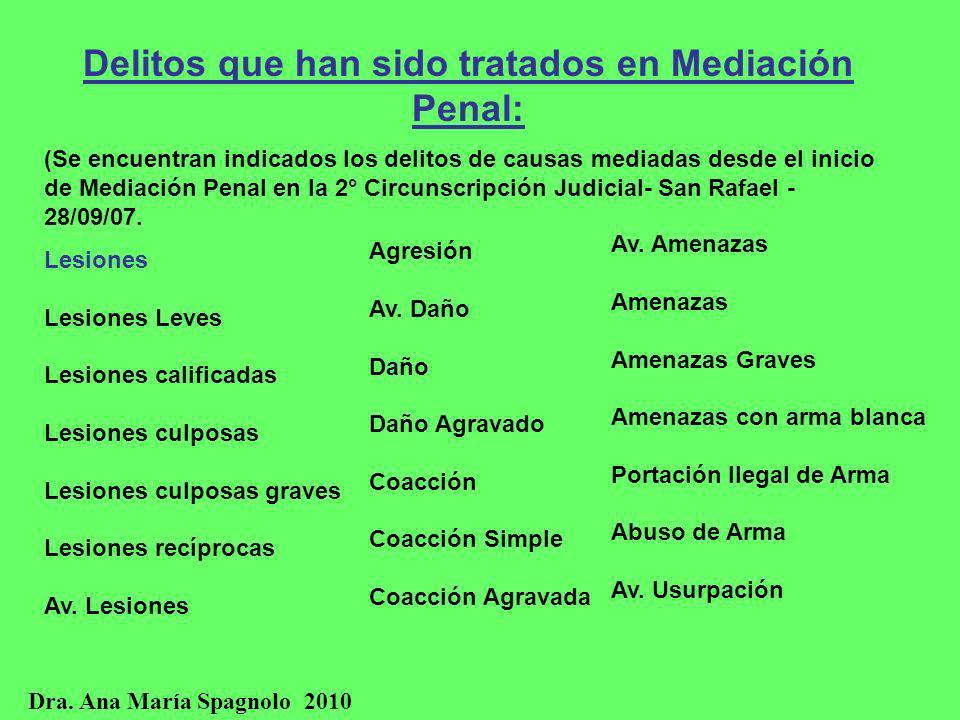 Delitos que han sido tratados en Mediación Penal: (Se encuentran indicados los delitos de causas mediadas desde el inicio de Mediación Penal en la 2°