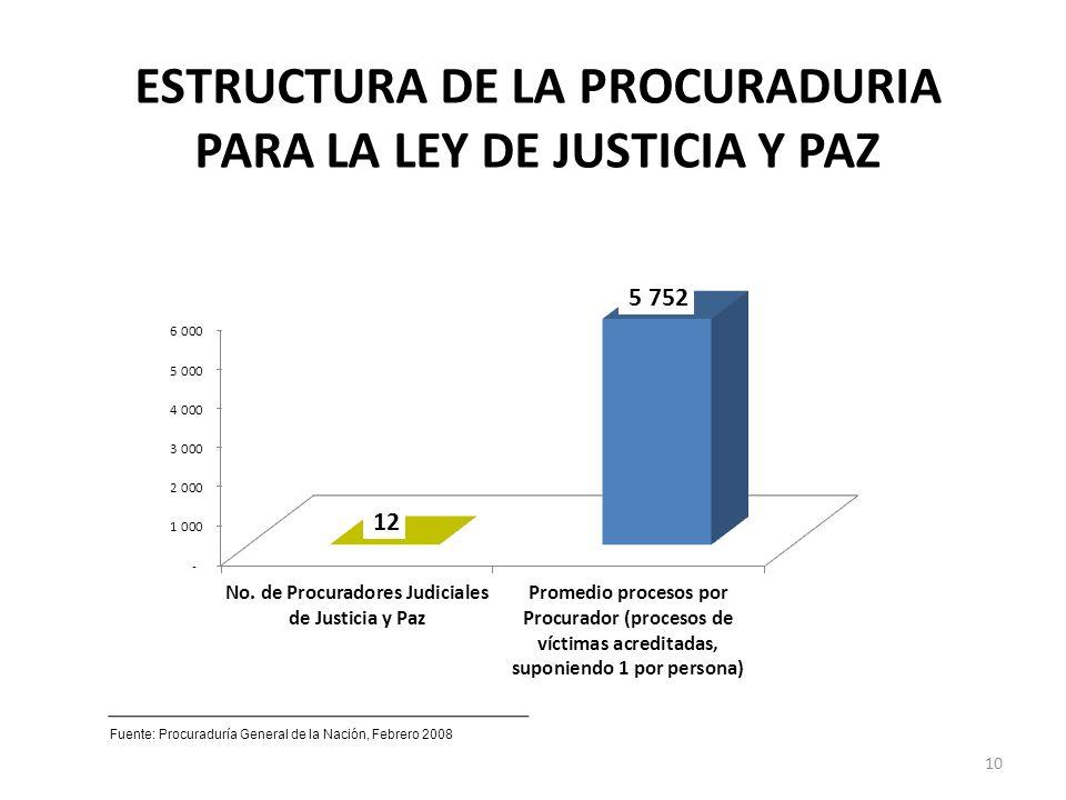 ESTRUCTURA DE LA PROCURADURIA PARA LA LEY DE JUSTICIA Y PAZ Fuente: Procuraduría General de la Nación, Febrero 2008 10