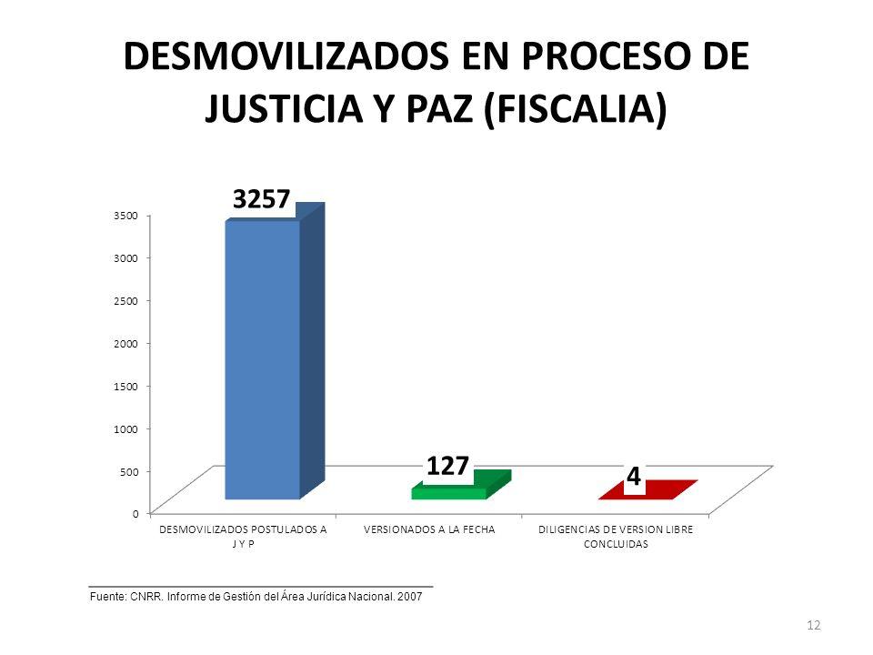 DESMOVILIZADOS EN PROCESO DE JUSTICIA Y PAZ (FISCALIA) 12 Fuente: CNRR.
