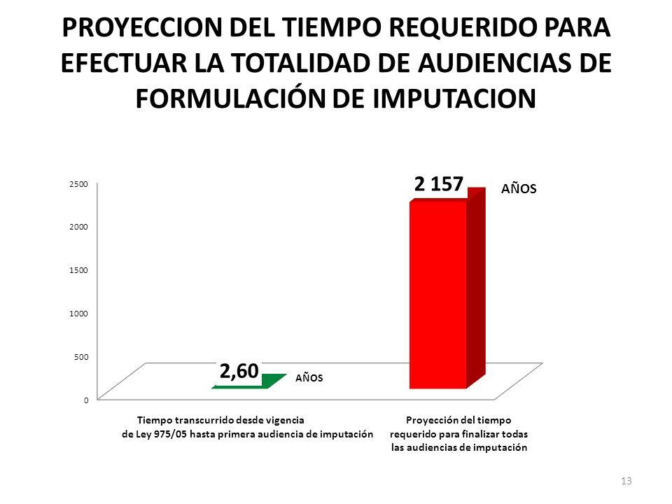 PROYECCION DEL TIEMPO REQUERIDO PARA EFECTUAR LA TOTALIDAD DE AUDIENCIAS DE FORMULACIÓN DE IMPUTACION 13