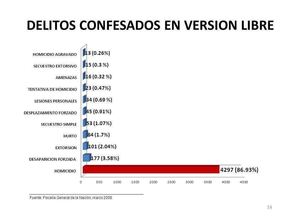 DELITOS CONFESADOS EN VERSION LIBRE Fuente: Fiscalía General de la Nación, marzo 2008 14