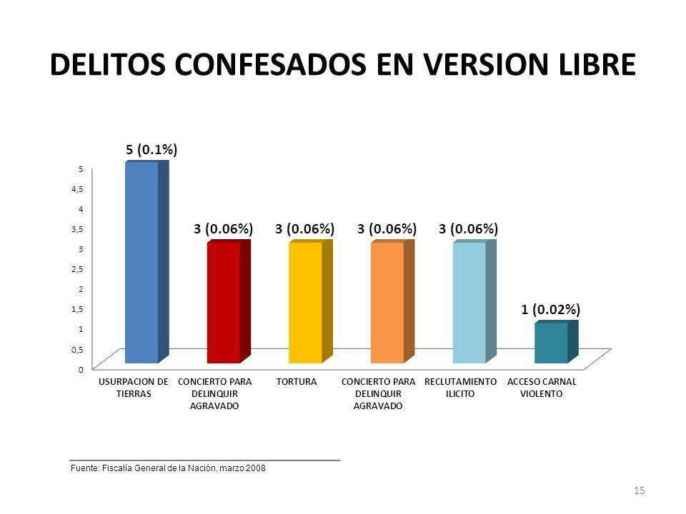 DELITOS CONFESADOS EN VERSION LIBRE Fuente: Fiscalía General de la Nación, marzo 2008 15