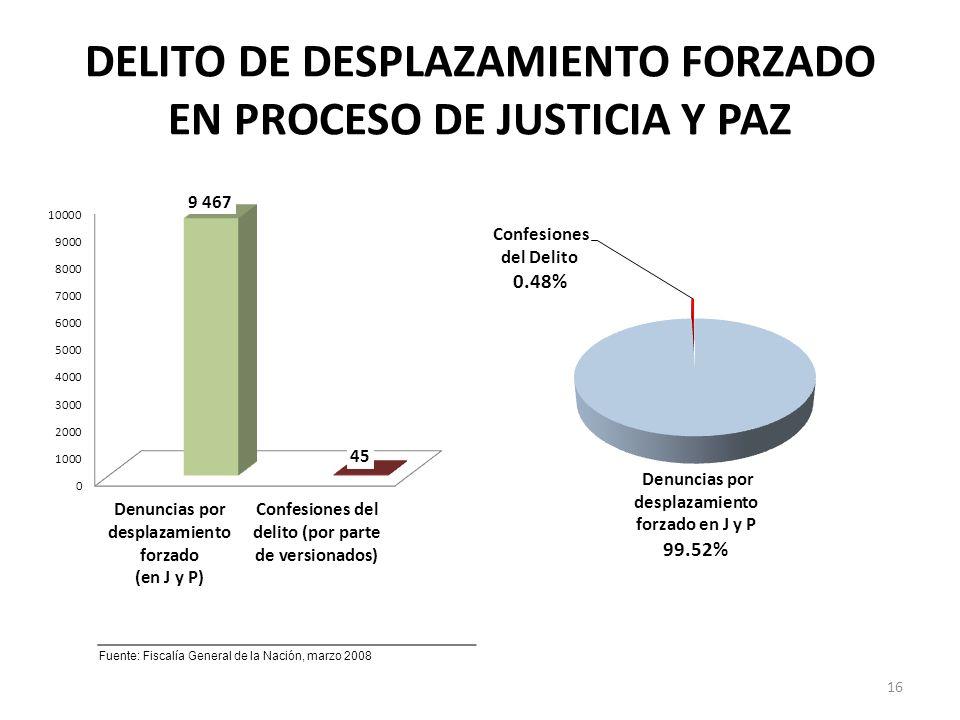 DELITO DE DESPLAZAMIENTO FORZADO EN PROCESO DE JUSTICIA Y PAZ Fuente: Fiscalía General de la Nación, marzo 2008 16