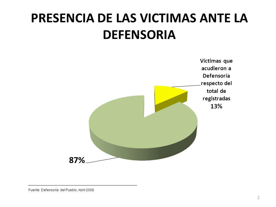 Fuente: Defensoría del Pueblo, Abril 2008 PRESENCIA DE LAS VICTIMAS ANTE LA DEFENSORIA 2